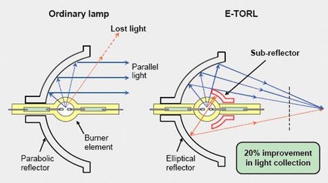 Diagram speciální konstrukce lamp Epson